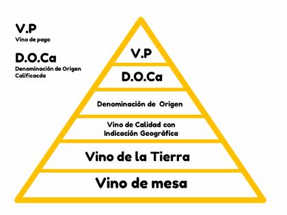 El vino de las mejores denominaciones de origen